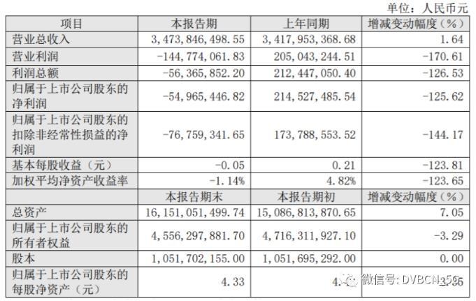 贵广网络业绩快报2020年净亏5496万元19年度则为盈利2亿元