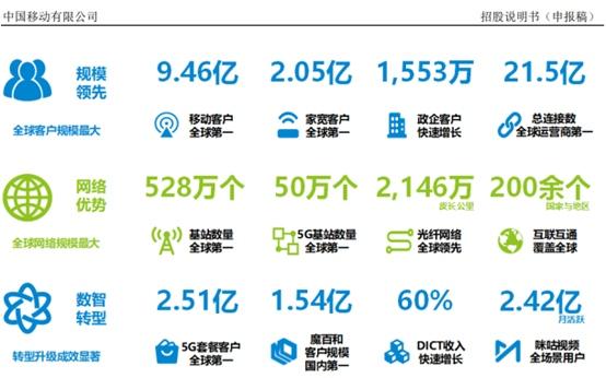 中国移动拟募资560亿与联通和电信齐聚A股